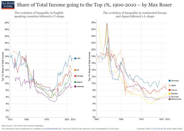 TB_top incomes